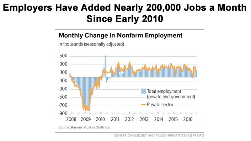 employers-added-jobs