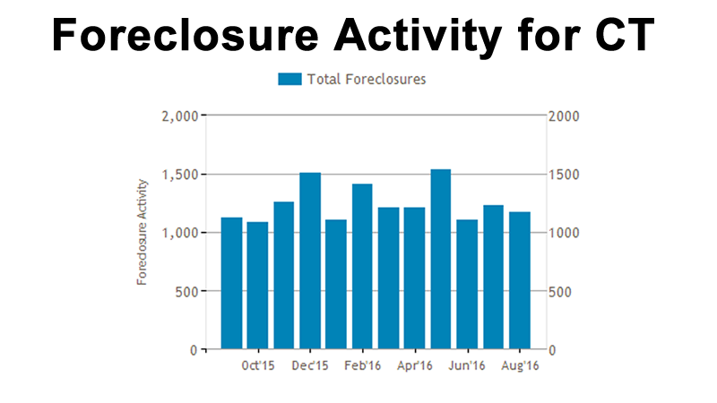 foreclosure-activity-for-connecticut