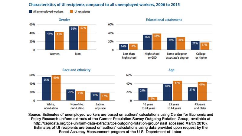ui-recipient-characteristics-2006-2015
