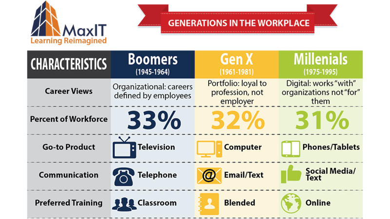 generations in the workplace The workplace skills plan (wsp) and the annual training report (atr) are  fundamental to the establishment of a demand-led skills.